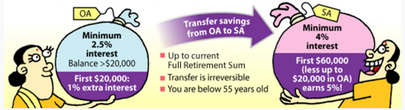 Transferring Savings from Ordinary Account into Special Account