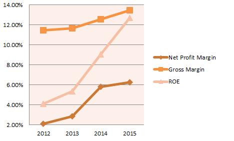 Sunningdale Growing gross profit margin, net profit margin and ROE of Sunningdale