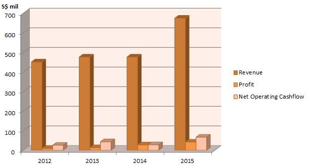 Sunningdale Growing revenue, operating profit and cashflow of Sunningdale