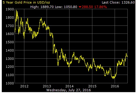 5 year gold price by goldprice.org
