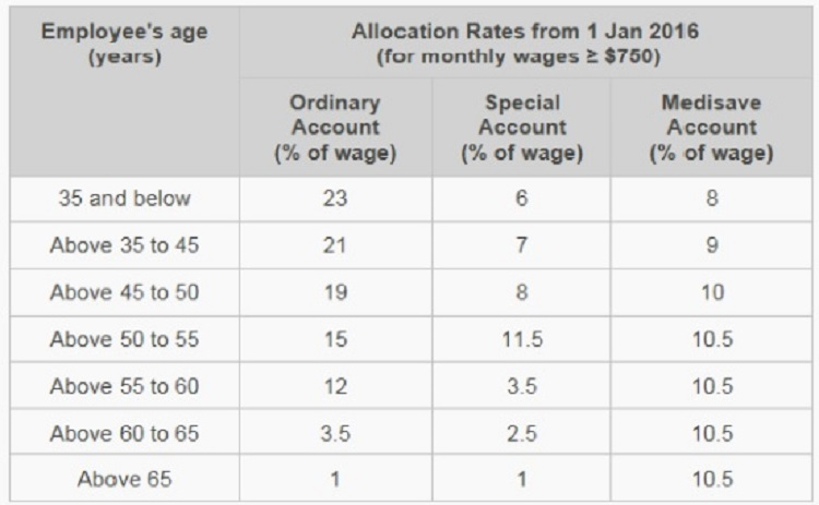 cpf-allocation-rates-all-age-groups
