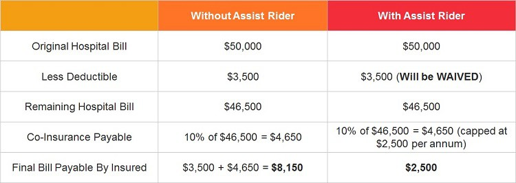 Comparison of medical bills with and without ntuc income enhanced assist riders