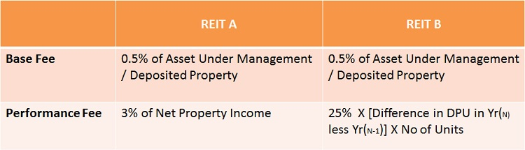 REIT-Manager-Fee-Structure
