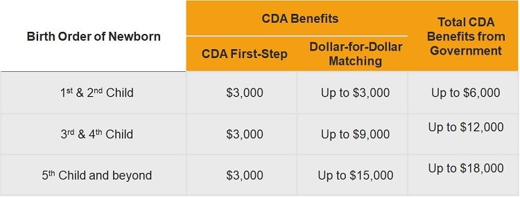 total-CDA-benefits-from-government