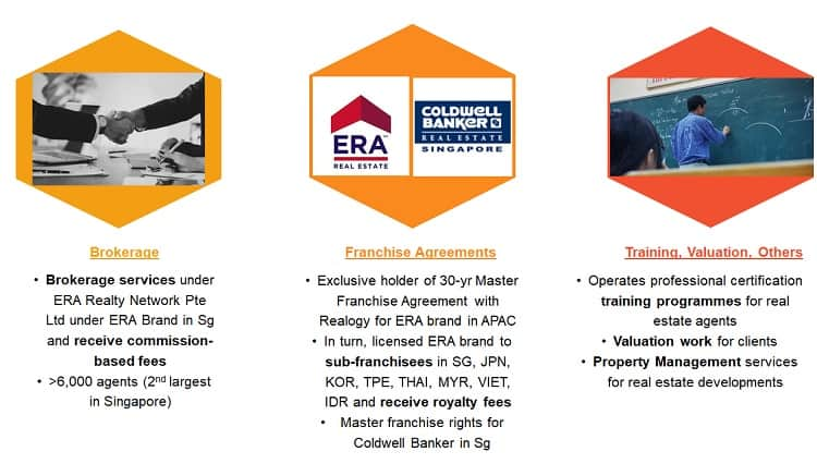 apac-realty-business-model
