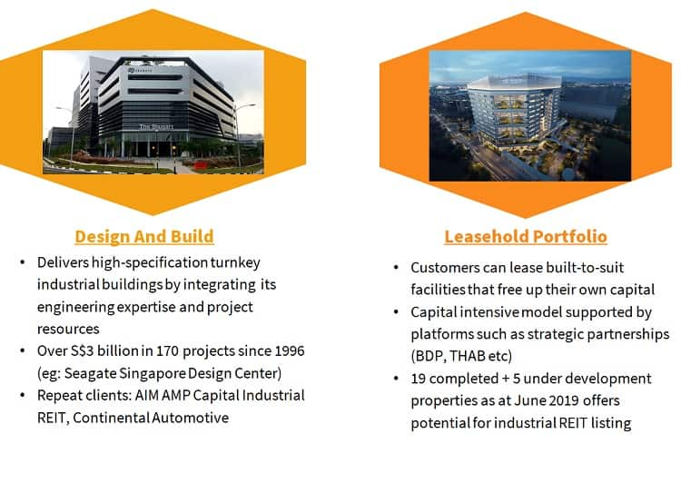 boustead-projects-business-model