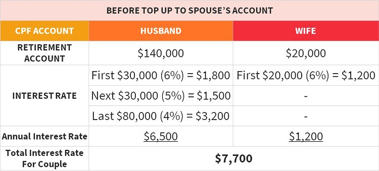 cpf-interest-rate-before-top-up-to-spouse-account