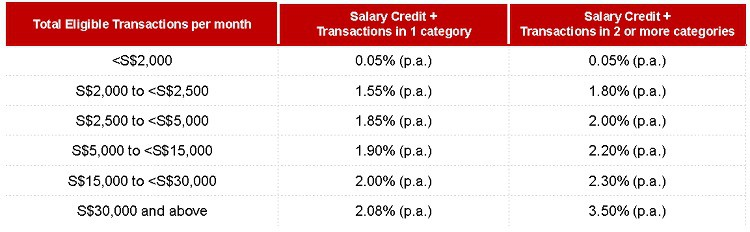 dbs-multiplier-account-interest-rate-table