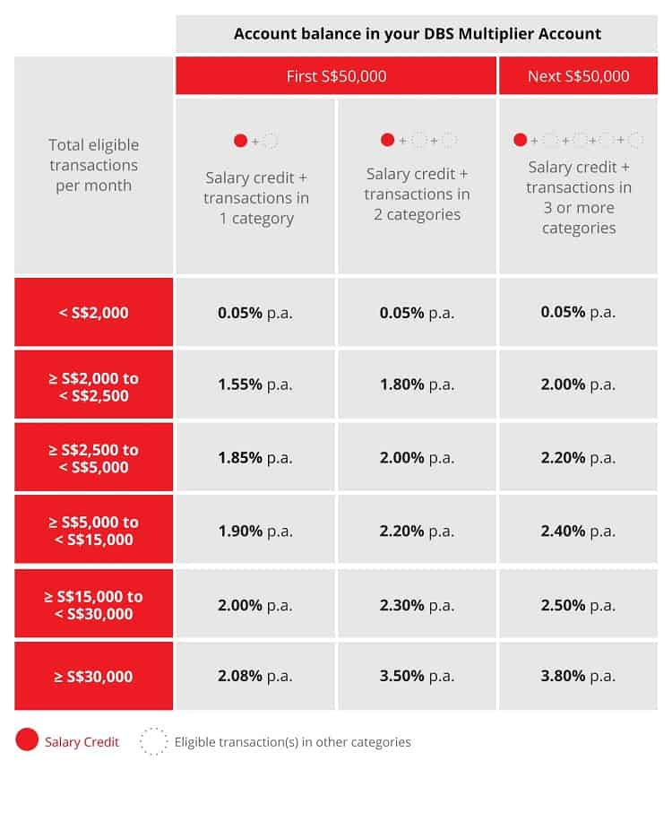 dbs-multiplier-revised-interest-rates-table