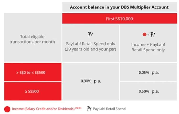 dbs-paylah-multiplier-interest-rate