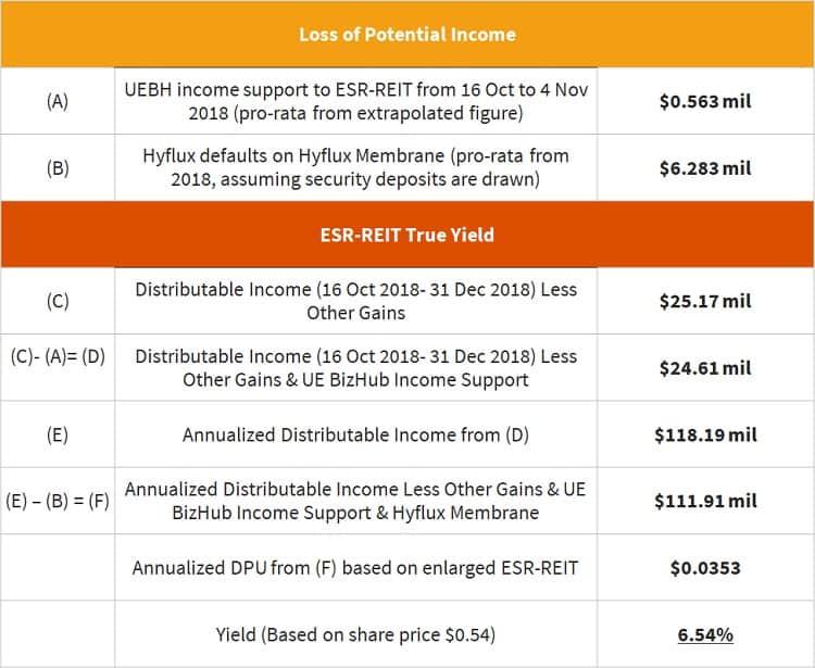 esr-reit-true-dividend-yield