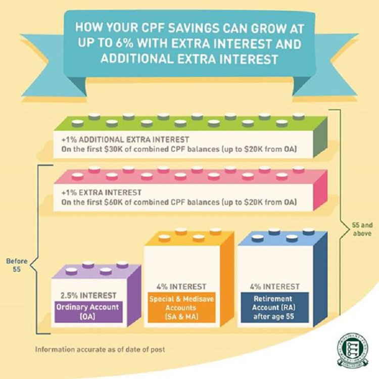 extra-interest-rate