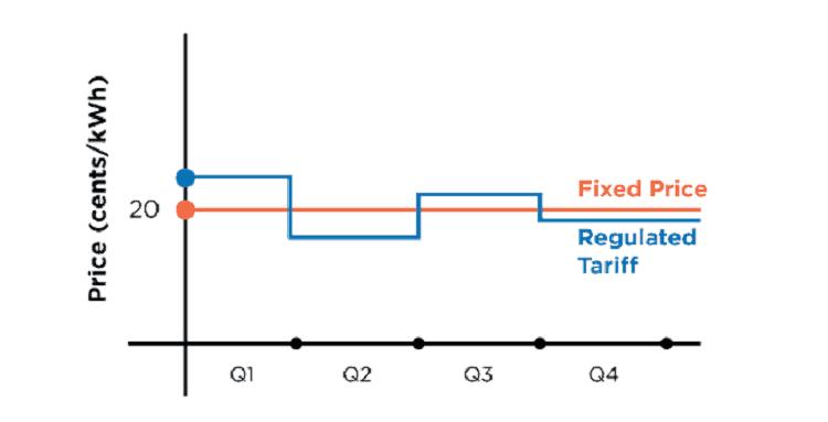 fixed-price-plan-oem