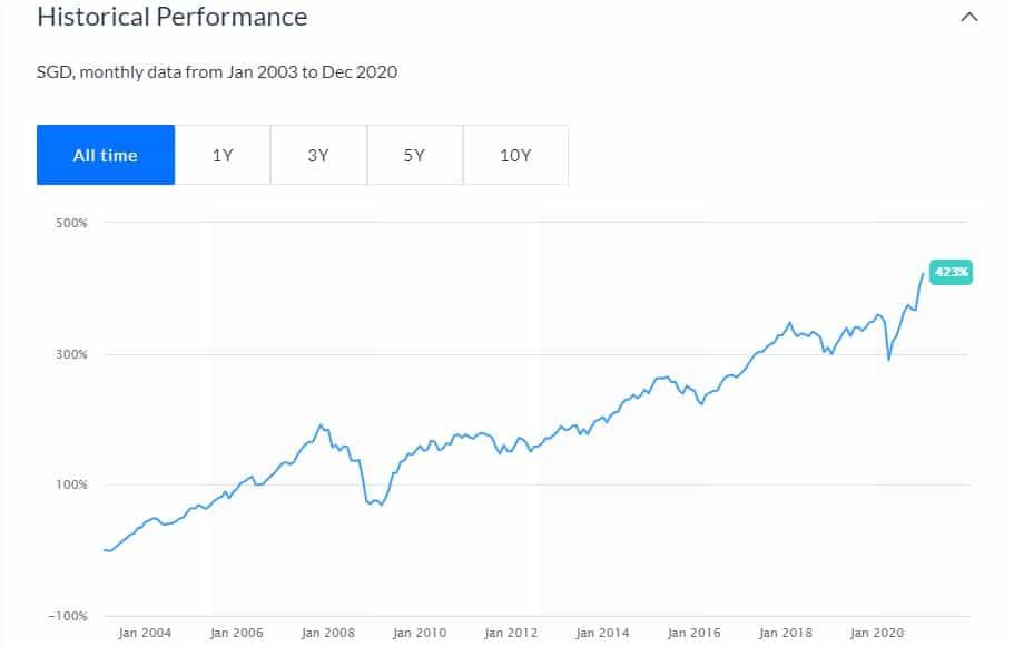 historical-performance-fund-smart-portfolio