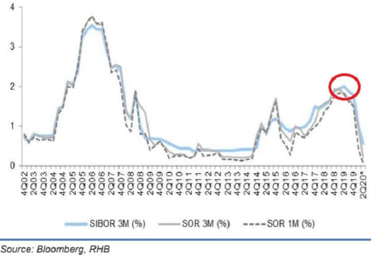 interest-rate-historic-low