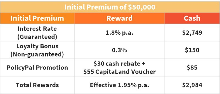 policypal-etiqa-national-day-promotion-interest-rate