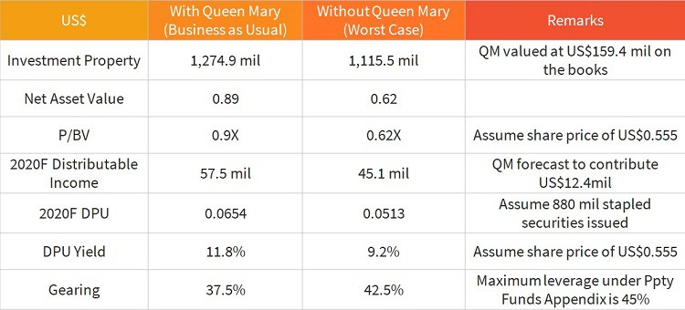 queen-mary-eagle-hospitality-trust-analysis