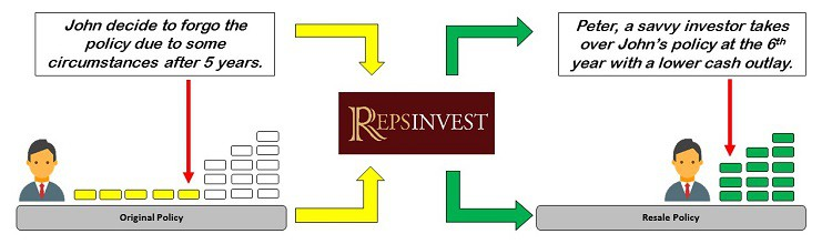 resale-endowment-policy-work