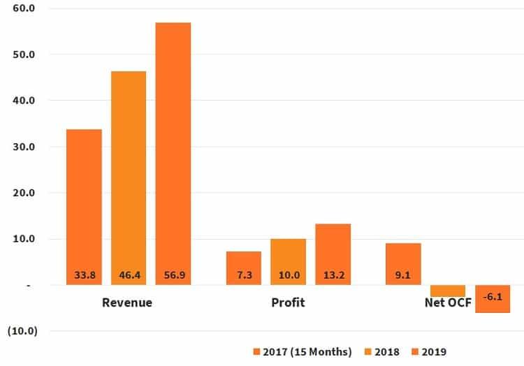 revenue-earning-operatingcashflow-unusual-limited