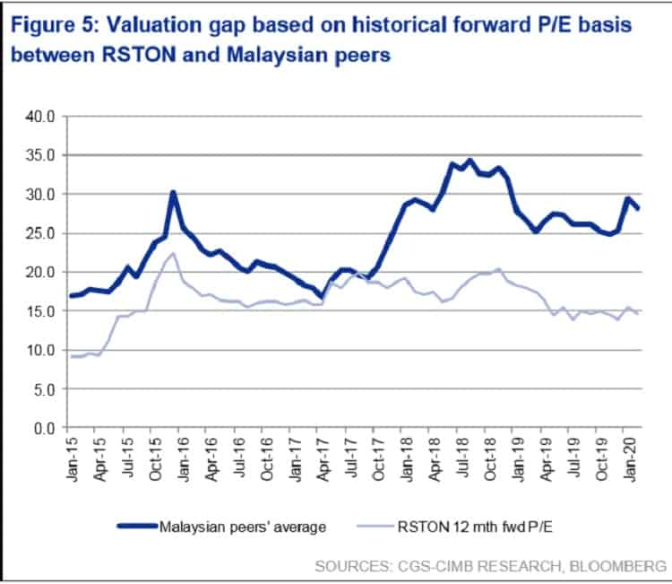 riverstone-holding-valuation-gap-listed-peers