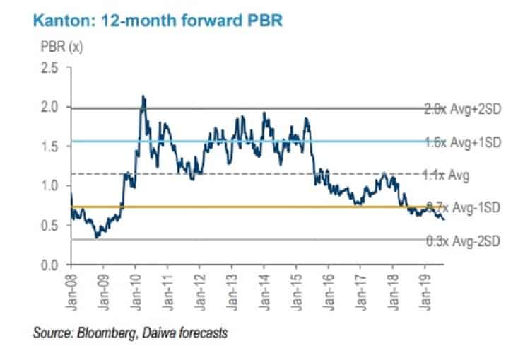 sinopec-kantons-12months-forward-price-book-ratio