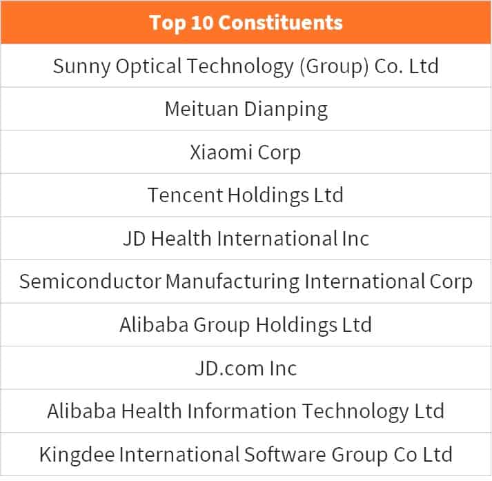 top-10-constituents-lion-global-ocbc-etf