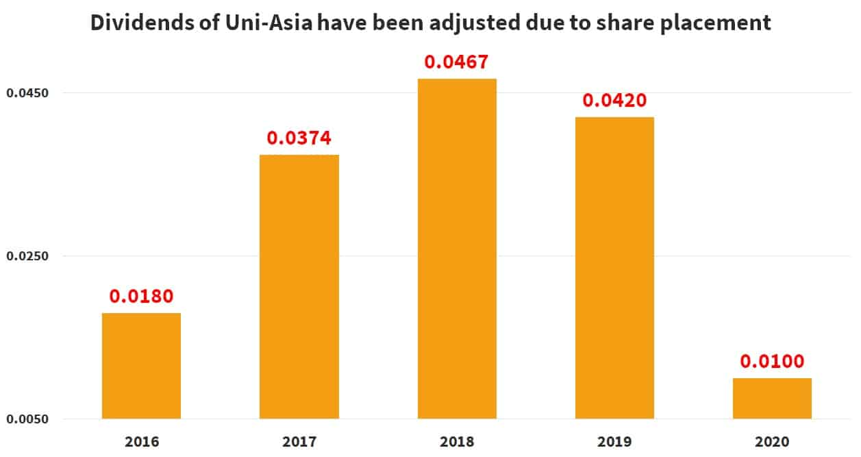 uni-asia-group-limited-dividend-5-year-history
