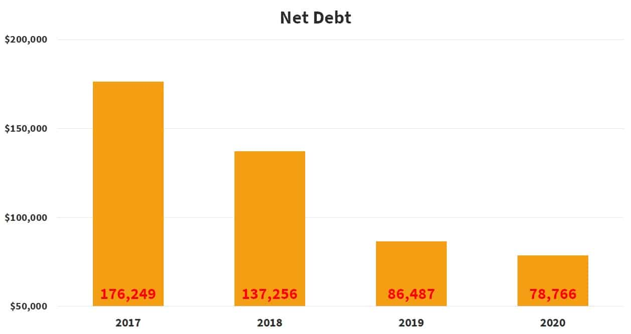uni-asia-group-limited-net-debt-4-year-history