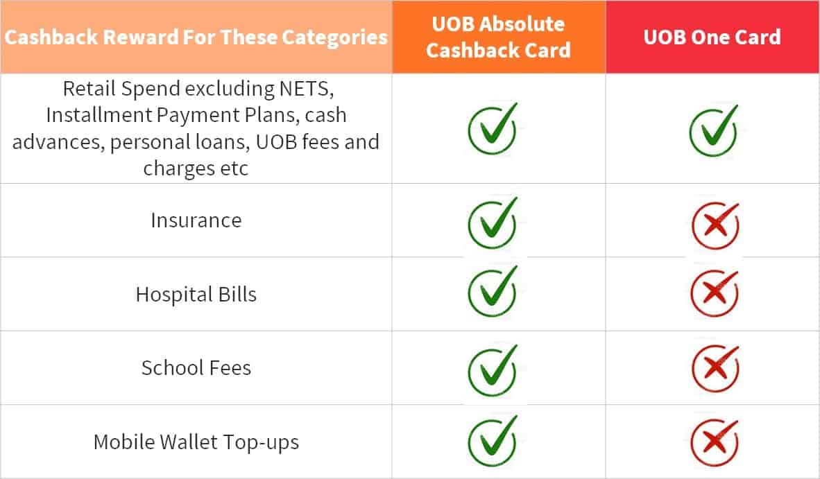 uob-absolute-cashback-one-card-complement