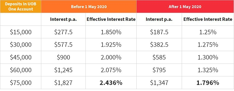 uob-one-account-1-may-2020-interest-rate