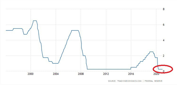 us-federal-reserve-funds-rate